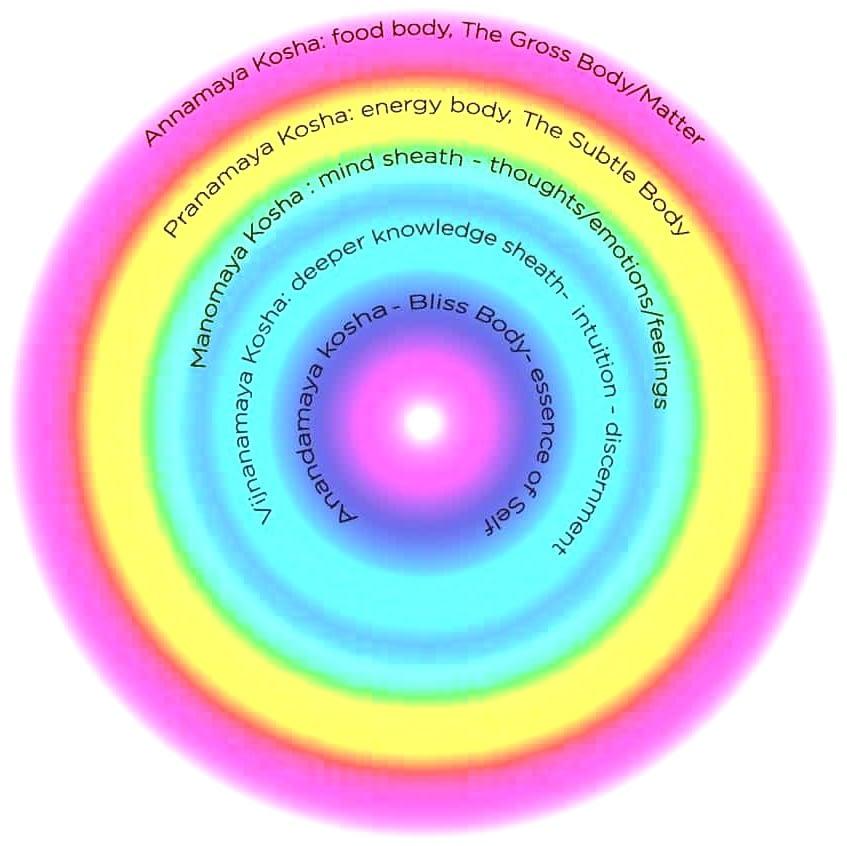 Layers of mind visualisation
